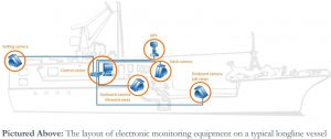 The layout of electronic monitoring equipment on a typical longline vessel