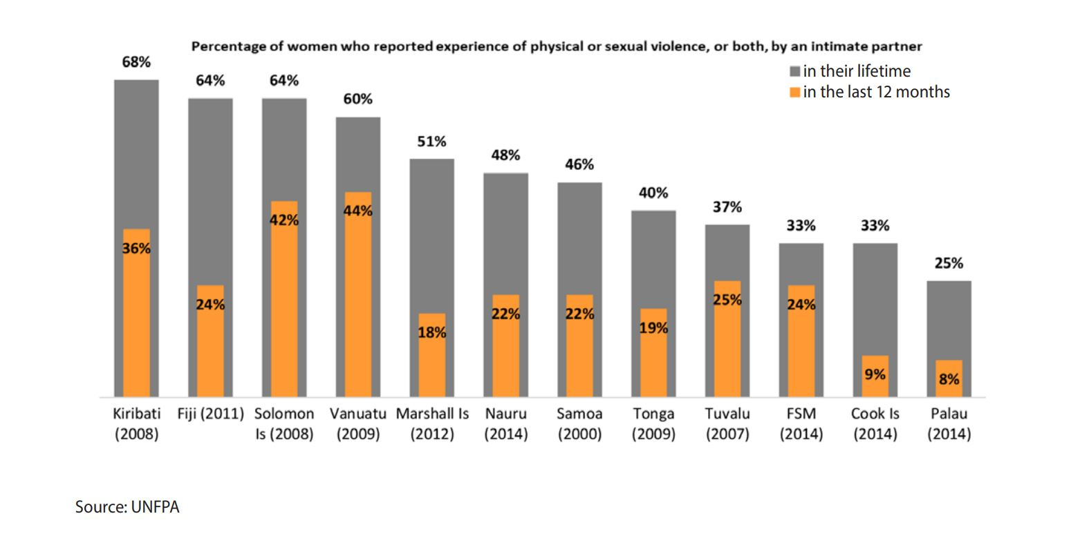Percentage of women who experienced gender based violence